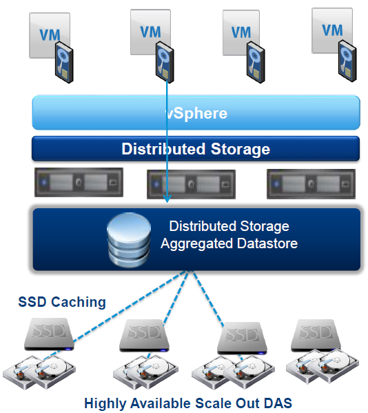 vSAN-overview